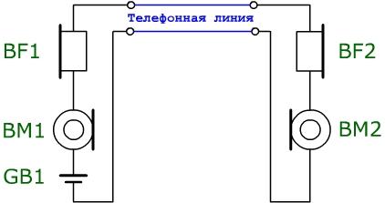 Схема простейшего телефонного соединения